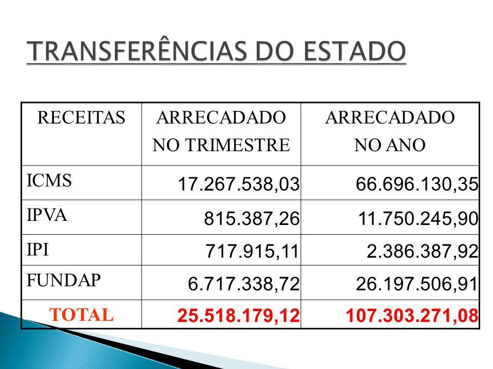 27,54% RECURSOS PRÓPRIOS