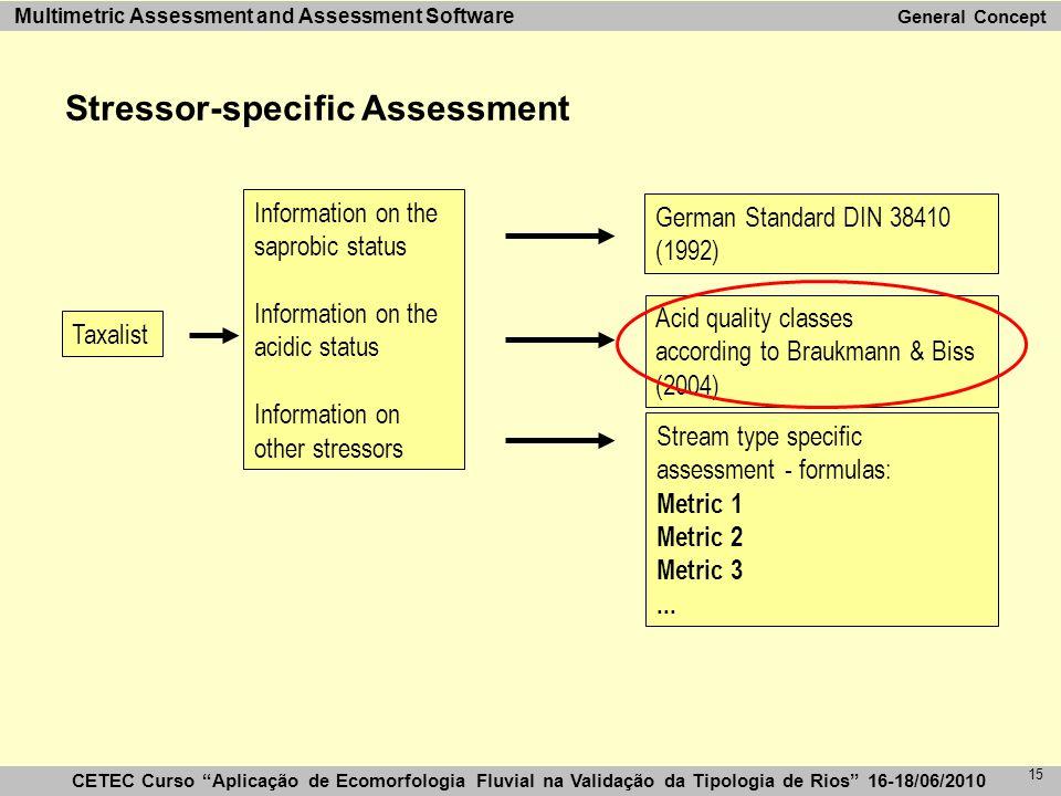 """CETEC Curso """"Aplicação de Ecomorfologia Fluvial na Validação da Tipologia de Rios"""" 16-18/06/2010 Multimetric Assessment and Assessment Software 15 Aci"""