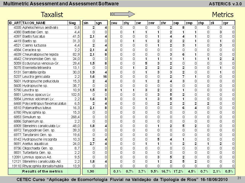 CETEC Curso Aplicação de Ecomorfologia Fluvial na Validação da Tipologia de Rios 16-18/06/2010 Multimetric Assessment and Assessment Software 31 TaxalistMetrics ASTERICS v.3.0