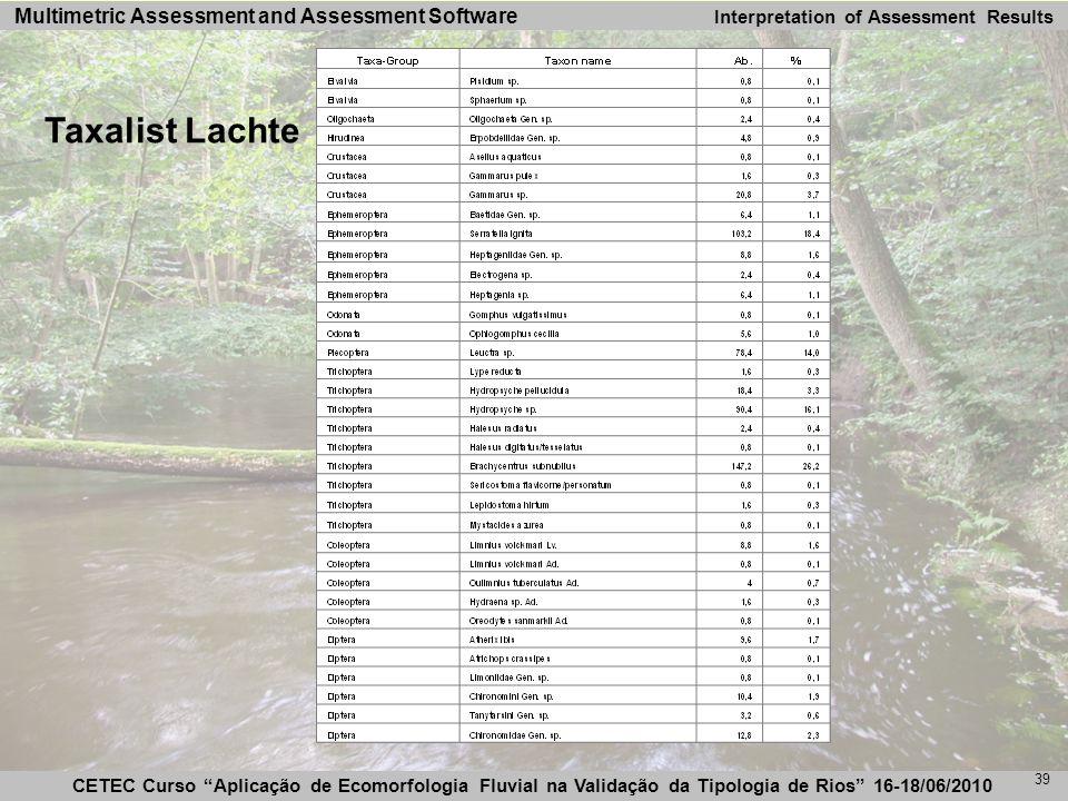 CETEC Curso Aplicação de Ecomorfologia Fluvial na Validação da Tipologia de Rios 16-18/06/2010 Multimetric Assessment and Assessment Software 39 Taxalist Lachte Interpretation of Assessment Results