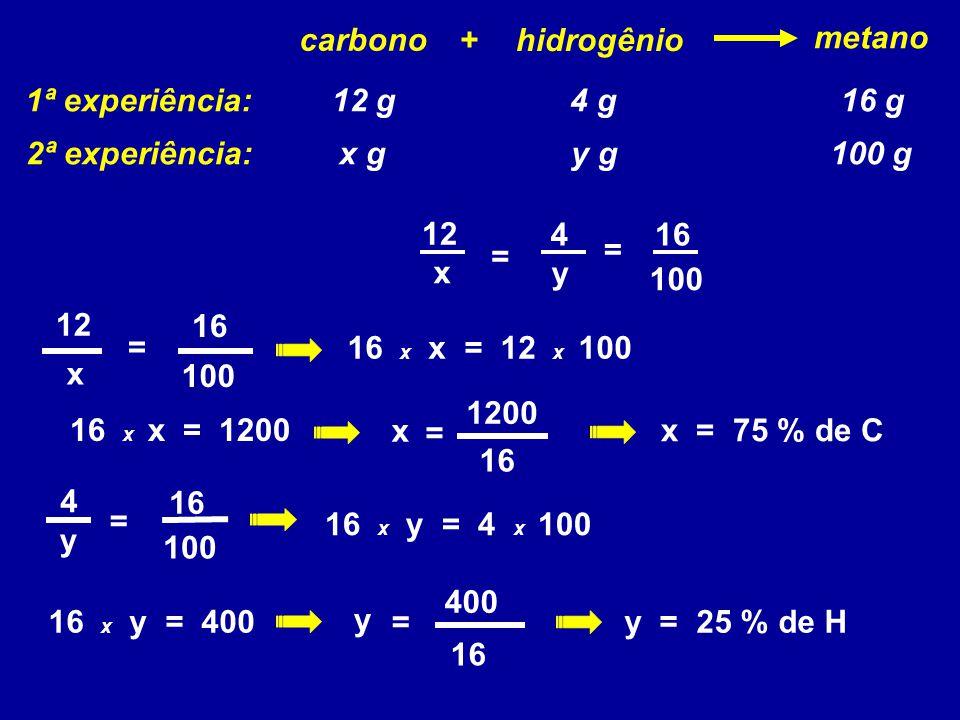 hidrogênio carbono metano + x gy g100 g 1ª experiência: 2ª experiência: 12 g4 g16 g x 100 12 = 16 y 4 = x 12 = 100 16 16 x x = 12 x 100 16 x x = 1200