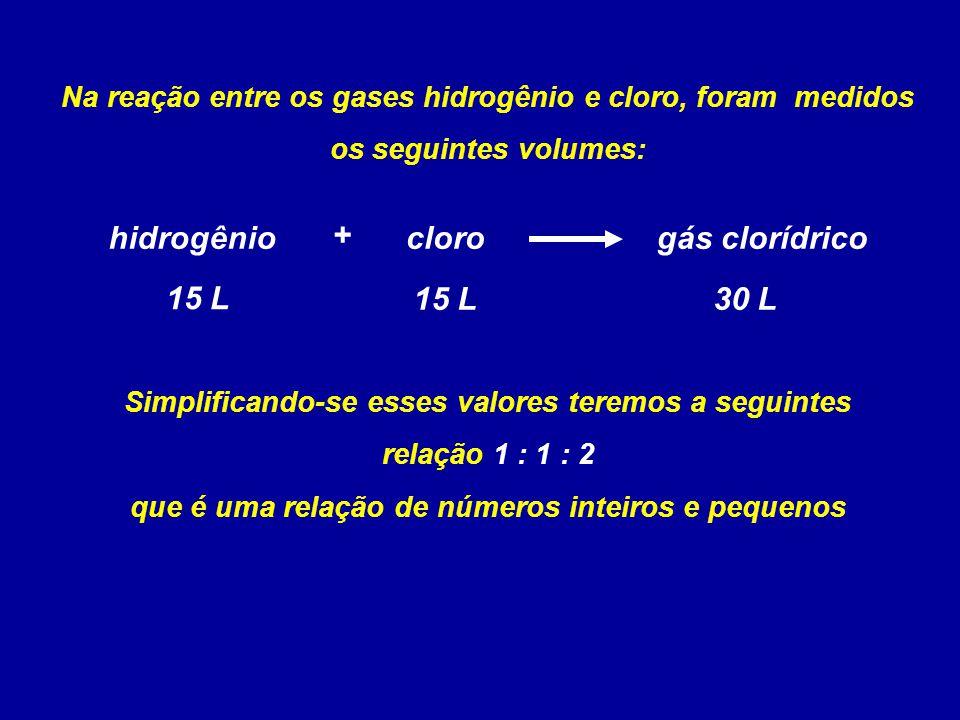 Na reação entre os gases hidrogênio e cloro, foram medidos os seguintes volumes: hidrogênioclorogás clorídrico + 15 L 30 L Simplificando-se esses valo