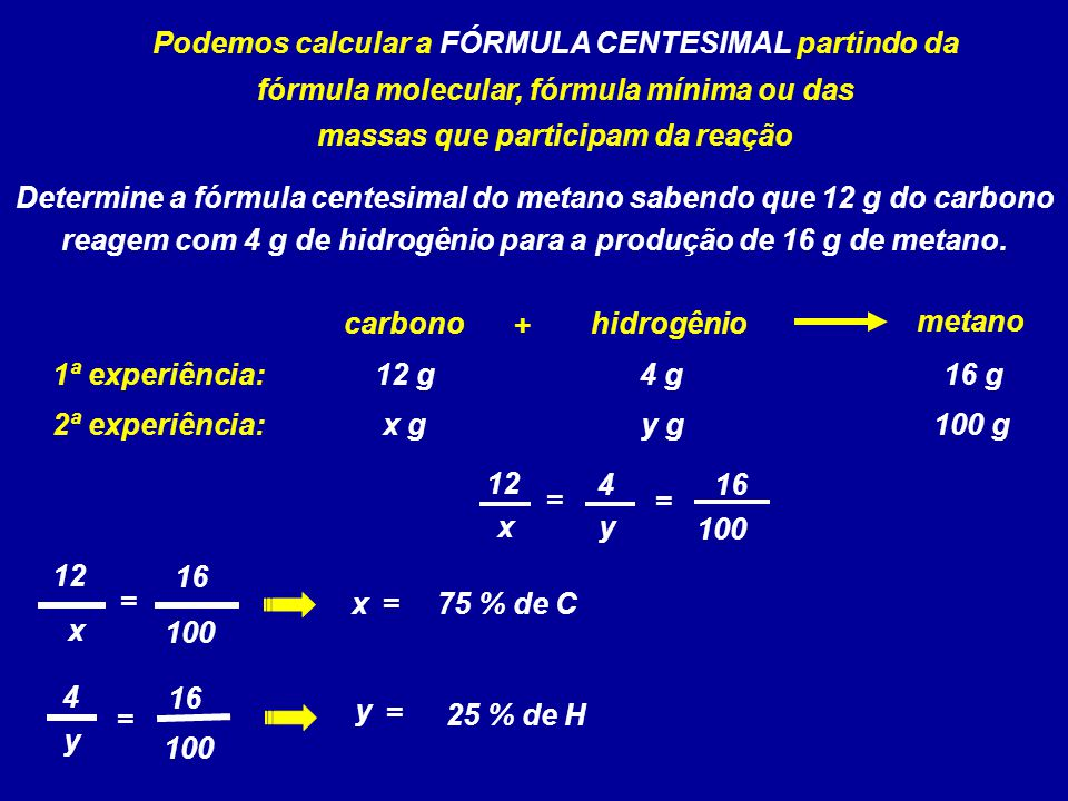 Podemos calcular a FÓRMULA CENTESIMAL partindo da fórmula molecular, fórmula mínima ou das massas que participam da reação hidrogênio carbono metano +