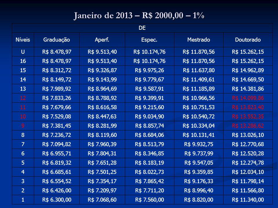 Janeiro de 2013 – R$ 2000,00 – 1% DE NíveisGraduaçãoAperf.Espec.MestradoDoutorado U R$ 8.478,97R$ 9.513,40R$ 10.174,76R$ 11.870,56R$ 15.262,15 16 R$ 8