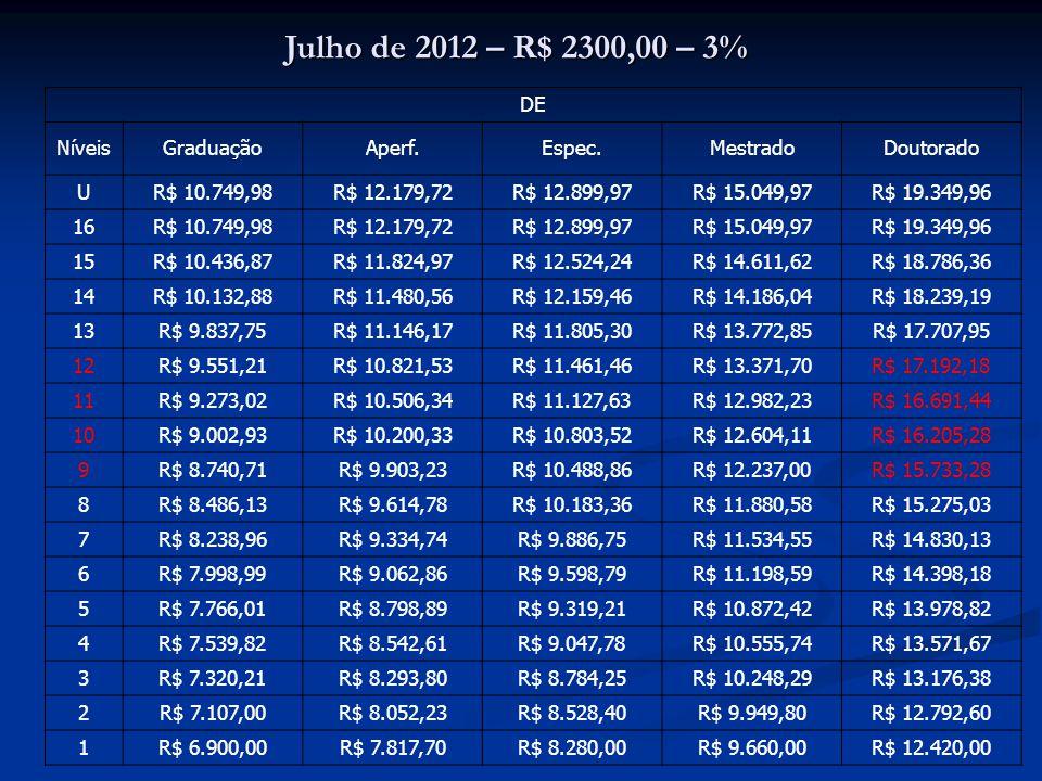 Julho de 2012 – R$ 2300,00 – 3% DE NíveisGraduaçãoAperf.Espec.MestradoDoutorado U R$ 10.749,98R$ 12.179,72R$ 12.899,97R$ 15.049,97R$ 19.349,96 16 R$ 1