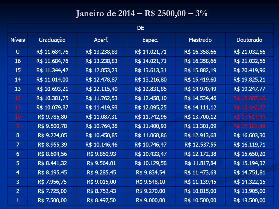 Janeiro de 2014 – R$ 2500,00 – 3% DE NíveisGraduaçãoAperf.Espec.MestradoDoutorado U R$ 11.684,76R$ 13.238,83R$ 14.021,71R$ 16.358,66R$ 21.032,56 16 R$