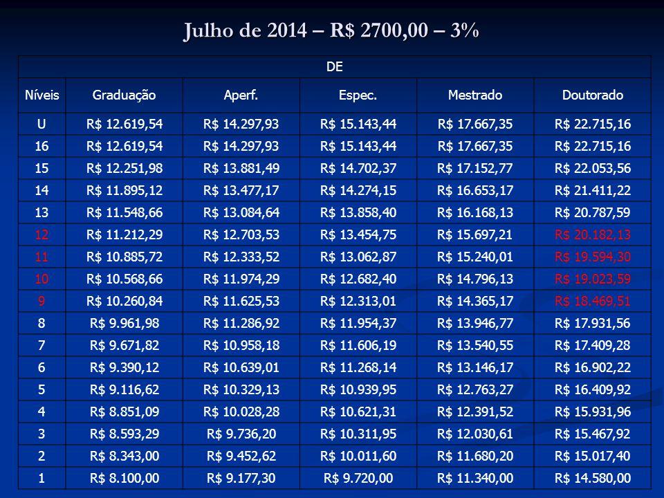 Julho de 2014 – R$ 2700,00 – 3% DE NíveisGraduaçãoAperf.Espec.MestradoDoutorado U R$ 12.619,54R$ 14.297,93R$ 15.143,44R$ 17.667,35R$ 22.715,16 16 R$ 1