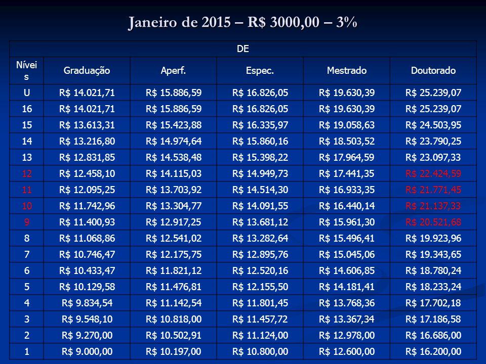 Janeiro de 2015 – R$ 3000,00 – 3% DE Nívei s GraduaçãoAperf.Espec.MestradoDoutorado U R$ 14.021,71R$ 15.886,59R$ 16.826,05R$ 19.630,39R$ 25.239,07 16