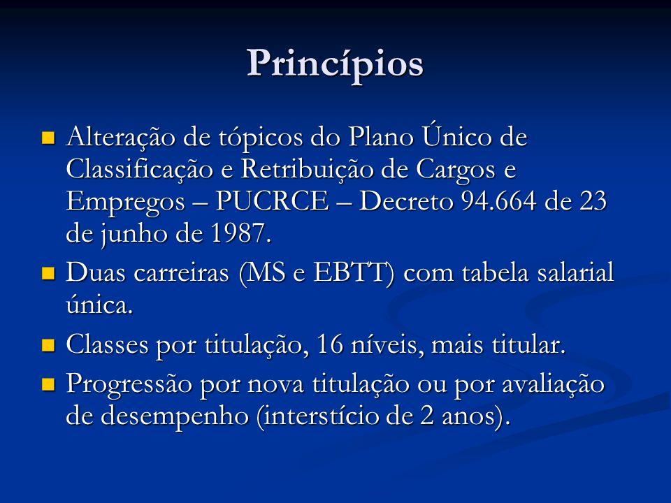 Princípios Alteração de tópicos do Plano Único de Classificação e Retribuição de Cargos e Empregos – PUCRCE – Decreto 94.664 de 23 de junho de 1987. A