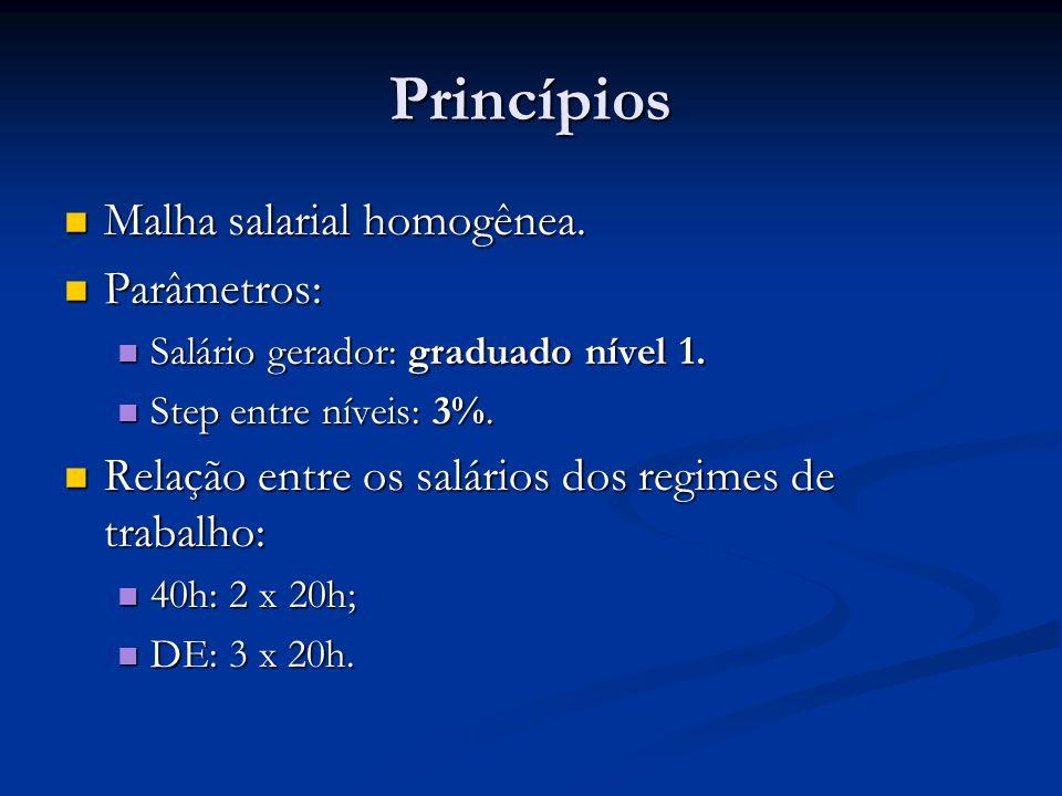 Princípios Malha salarial homogênea. Malha salarial homogênea. Parâmetros: Parâmetros: Salário gerador: graduado nível 1. Salário gerador: graduado ní