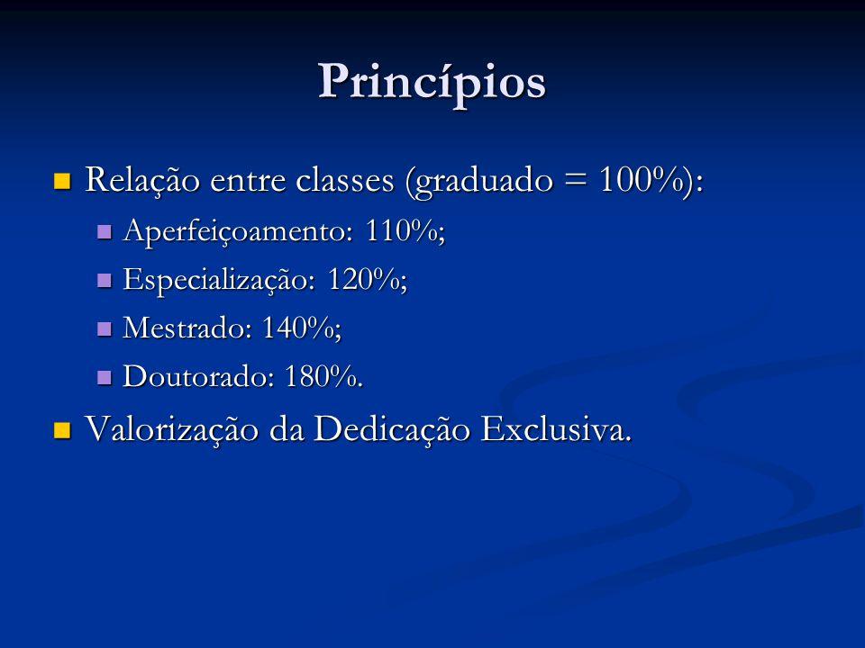 Princípios Relação entre classes (graduado = 100%): Relação entre classes (graduado = 100%): Aperfeiçoamento: 110%; Aperfeiçoamento: 110%; Especialização: 120%; Especialização: 120%; Mestrado: 140%; Mestrado: 140%; Doutorado: 180%.