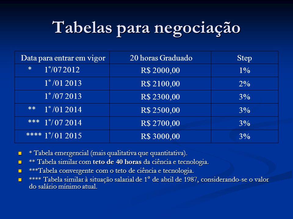 Tabelas para negociação Data para entrar em vigor 20 horas GraduadoStep * 1°/07 2012R$ 2000,001% 1° /01 2013R$ 2100,002% 1° /07 2013R$ 2300,003% ** 1°