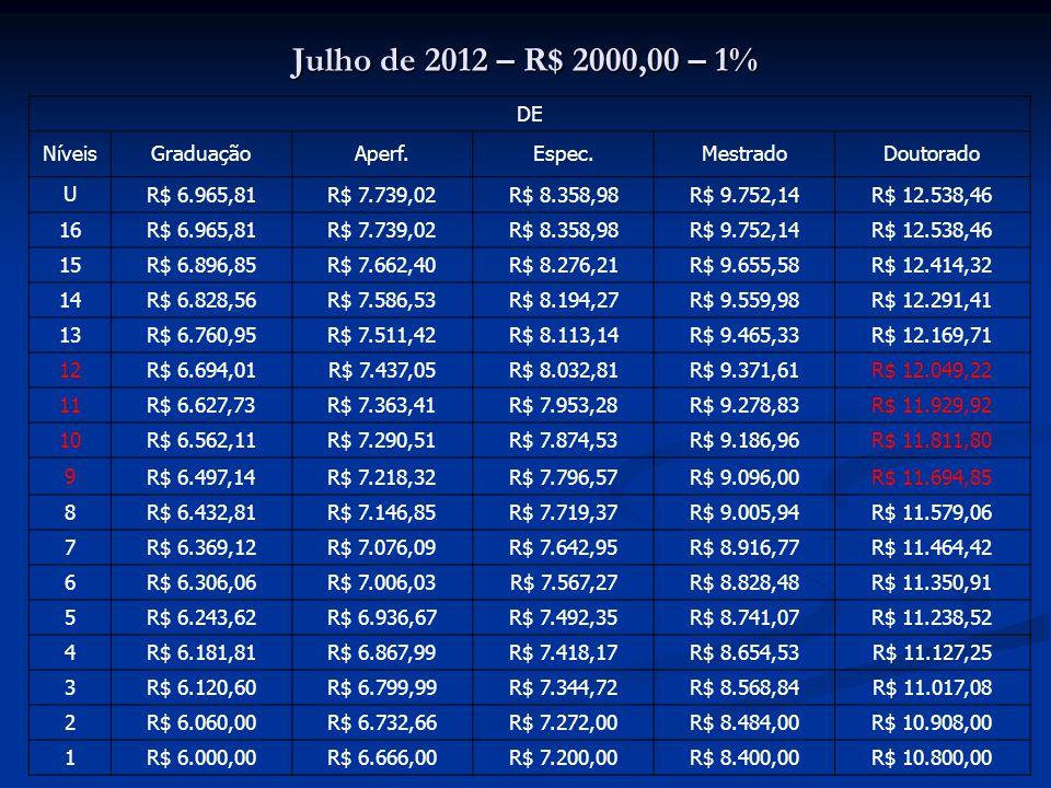 Julho de 2012 – R$ 2000,00 – 1% DE NíveisGraduaçãoAperf.Espec.MestradoDoutorado U R$ 6.965,81R$ 7.739,02R$ 8.358,98R$ 9.752,14R$ 12.538,46 16 R$ 6.965