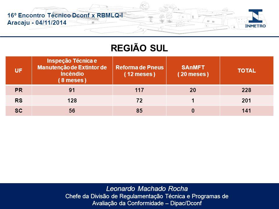 16º Encontro Técnico Dconf x RBMLQ-I Aracaju - 04/11/2014 Leonardo Machado Rocha Chefe da Divisão de Regulamentação Técnica e Programas de Avaliação da Conformidade – Dipac/Dconf UF Inspeção Técnica e Manutenção de Extintor de Incêndio ( 8 meses ) Reforma de Pneus ( 12 meses ) SAnMFT ( 20 meses ) TOTAL PR9111720228 RS128721201 SC56850141 REGIÃO SUL