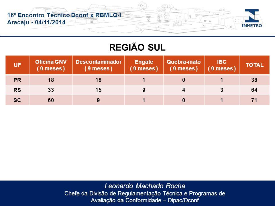 16º Encontro Técnico Dconf x RBMLQ-I Aracaju - 04/11/2014 Leonardo Machado Rocha Chefe da Divisão de Regulamentação Técnica e Programas de Avaliação da Conformidade – Dipac/Dconf UF Oficina GNV ( 9 meses ) Descontaminador ( 9 meses ) Engate ( 9 meses ) Quebra-mato ( 9 meses ) IBC ( 9 meses ) TOTAL PR18 10138 RS331594364 SC60910171 REGIÃO SUL