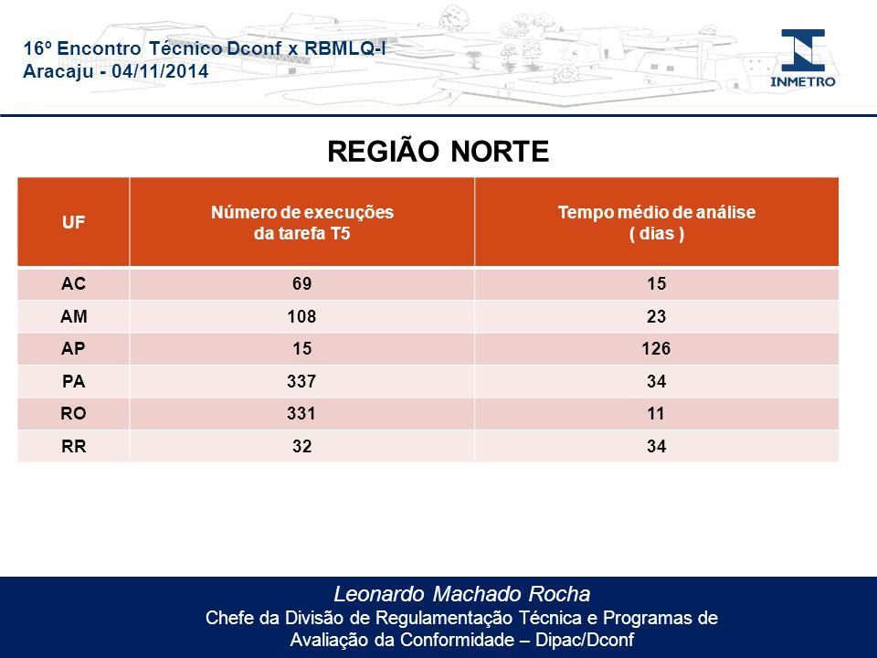 16º Encontro Técnico Dconf x RBMLQ-I Aracaju - 04/11/2014 Leonardo Machado Rocha Chefe da Divisão de Regulamentação Técnica e Programas de Avaliação da Conformidade – Dipac/Dconf UF Número de execuções da tarefa T5 Tempo médio de análise ( dias ) AC6915 AM10823 AP15126 PA33734 RO33111 RR3234 REGIÃO NORTE