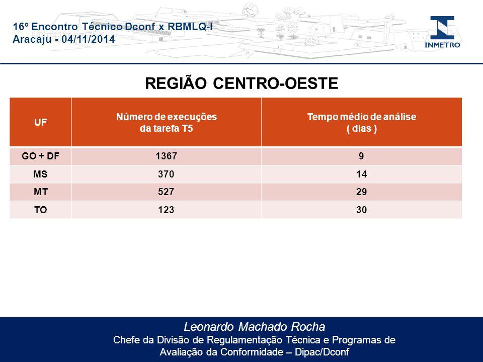 16º Encontro Técnico Dconf x RBMLQ-I Aracaju - 04/11/2014 Leonardo Machado Rocha Chefe da Divisão de Regulamentação Técnica e Programas de Avaliação da Conformidade – Dipac/Dconf UF Número de execuções da tarefa T5 Tempo médio de análise ( dias ) GO + DF13679 MS37014 MT52729 TO12330 REGIÃO CENTRO-OESTE