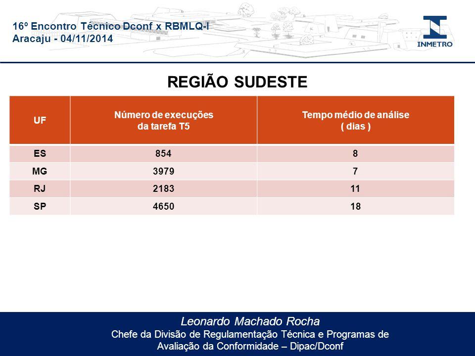 16º Encontro Técnico Dconf x RBMLQ-I Aracaju - 04/11/2014 Leonardo Machado Rocha Chefe da Divisão de Regulamentação Técnica e Programas de Avaliação da Conformidade – Dipac/Dconf UF Número de execuções da tarefa T5 Tempo médio de análise ( dias ) ES8548 MG39797 RJ218311 SP465018 REGIÃO SUDESTE