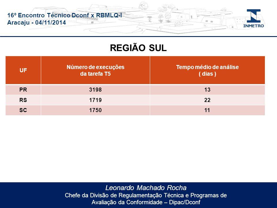 16º Encontro Técnico Dconf x RBMLQ-I Aracaju - 04/11/2014 Leonardo Machado Rocha Chefe da Divisão de Regulamentação Técnica e Programas de Avaliação da Conformidade – Dipac/Dconf UF Número de execuções da tarefa T5 Tempo médio de análise ( dias ) PR319813 RS171922 SC175011 REGIÃO SUL