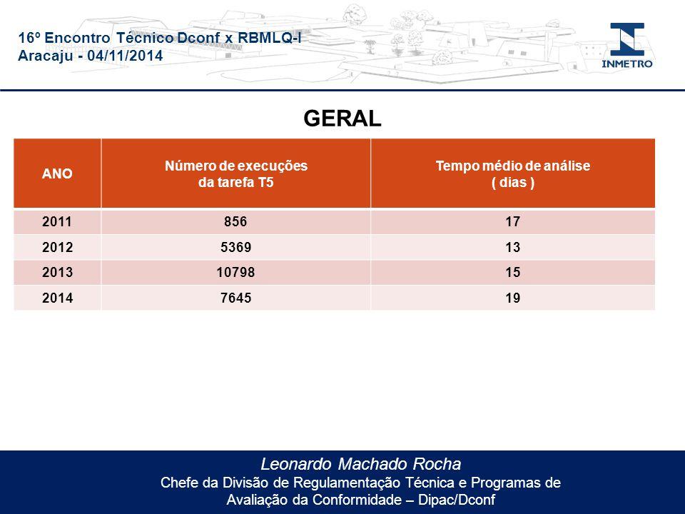 16º Encontro Técnico Dconf x RBMLQ-I Aracaju - 04/11/2014 Leonardo Machado Rocha Chefe da Divisão de Regulamentação Técnica e Programas de Avaliação da Conformidade – Dipac/Dconf ANO Número de execuções da tarefa T5 Tempo médio de análise ( dias ) 201185617 2012536913 20131079815 2014764519 GERAL