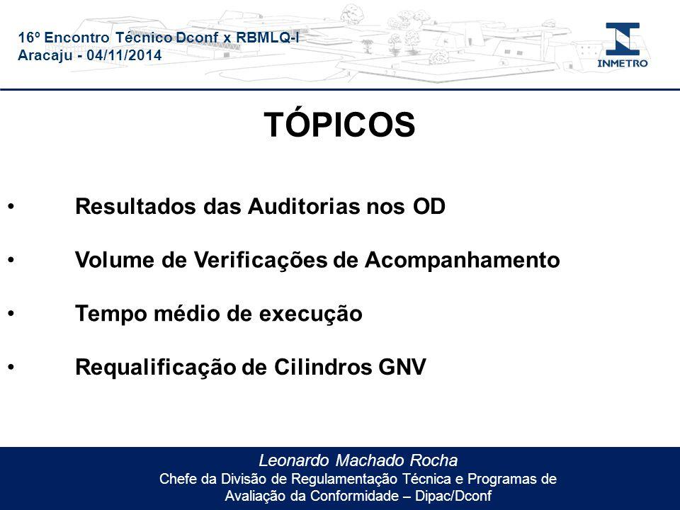 16º Encontro Técnico Dconf x RBMLQ-I Aracaju - 04/11/2014 Leonardo Machado Rocha Chefe da Divisão de Regulamentação Técnica e Programas de Avaliação da Conformidade – Dipac/Dconf TÓPICOS Resultados das Auditorias nos OD Volume de Verificações de Acompanhamento Tempo médio de execução Requalificação de Cilindros GNV
