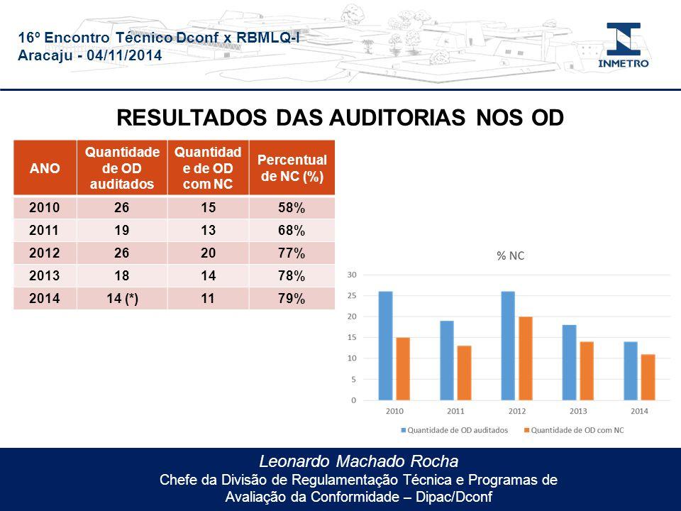 16º Encontro Técnico Dconf x RBMLQ-I Aracaju - 04/11/2014 Leonardo Machado Rocha Chefe da Divisão de Regulamentação Técnica e Programas de Avaliação da Conformidade – Dipac/Dconf ANO Quantidade de OD auditados Quantidad e de OD com NC Percentual de NC (%) 2010261558% 2011191368% 2012262077% 2013181478% 201414 (*)1179% RESULTADOS DAS AUDITORIAS NOS OD