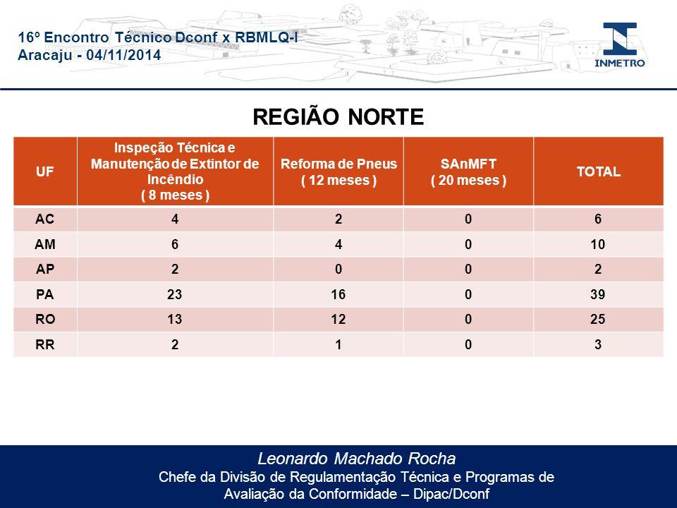 16º Encontro Técnico Dconf x RBMLQ-I Aracaju - 04/11/2014 Leonardo Machado Rocha Chefe da Divisão de Regulamentação Técnica e Programas de Avaliação da Conformidade – Dipac/Dconf UF Inspeção Técnica e Manutenção de Extintor de Incêndio ( 8 meses ) Reforma de Pneus ( 12 meses ) SAnMFT ( 20 meses ) TOTAL AC4206 AM64010 AP2002 PA2316039 RO1312025 RR2103 REGIÃO NORTE
