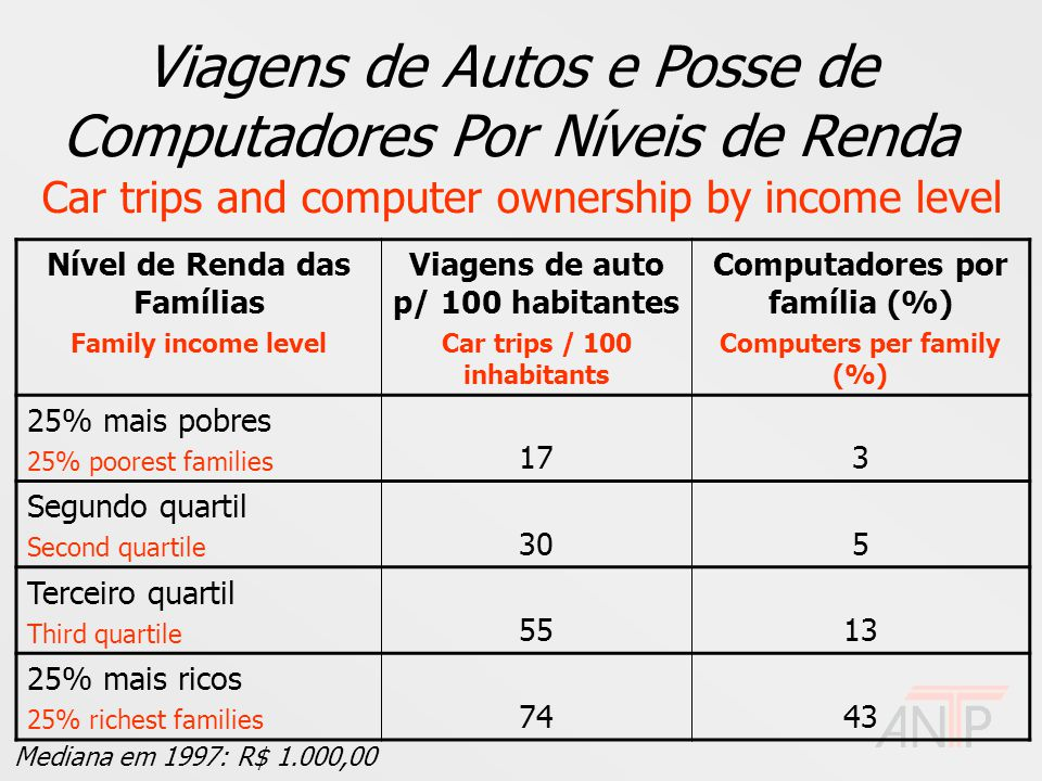 Viagens de Autos e Posse de Computadores Por Níveis de Renda Car trips and computer ownership by income level Nível de Renda das Famílias Family income level Viagens de auto p/ 100 habitantes Car trips / 100 inhabitants Computadores por família (%) Computers per family (%) 25% mais pobres 25% poorest families 173 Segundo quartil Second quartile 305 Terceiro quartil Third quartile 5513 25% mais ricos 25% richest families 7443 Mediana em 1997: R$ 1.000,00