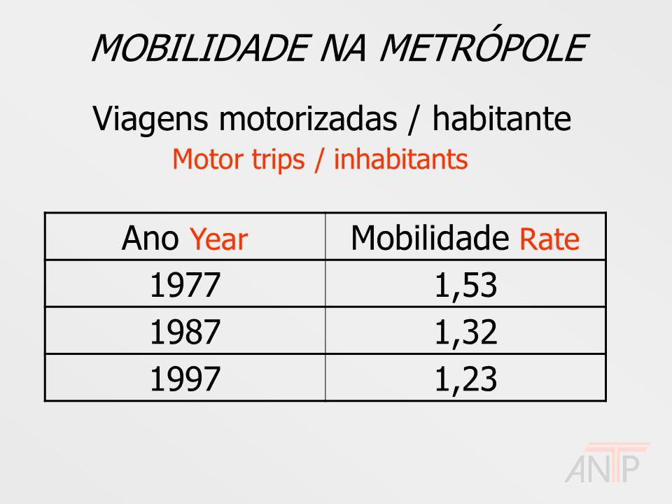 MOBILIDADE NA METRÓPOLE Viagens motorizadas / habitante Motor trips / inhabitants Ano Year Mobilidade Rate 19771,53 19871,32 19971,23