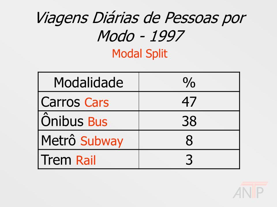 Viagens Diárias de Pessoas por Modo - 1997 Modal Split Modalidade% Carros Cars 47 Ônibus Bus 38 Metrô Subway 8 Trem Rail 3