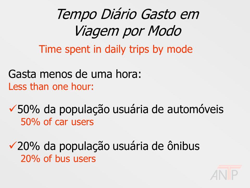 Tempo Diário Gasto em Viagem por Modo Time spent in daily trips by mode Gasta menos de uma hora: Less than one hour: 50% da população usuária de automóveis 50% of car users 20% da população usuária de ônibus 20% of bus users