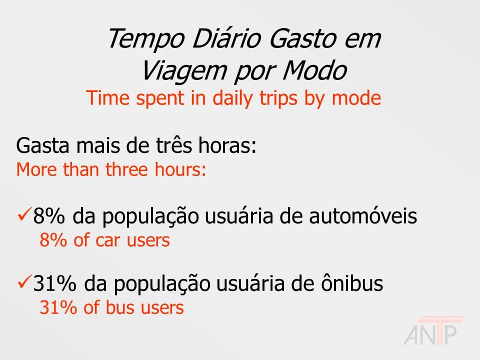 Tempo Diário Gasto em Viagem por Modo Time spent in daily trips by mode Gasta mais de três horas: More than three hours: 8% da população usuária de au