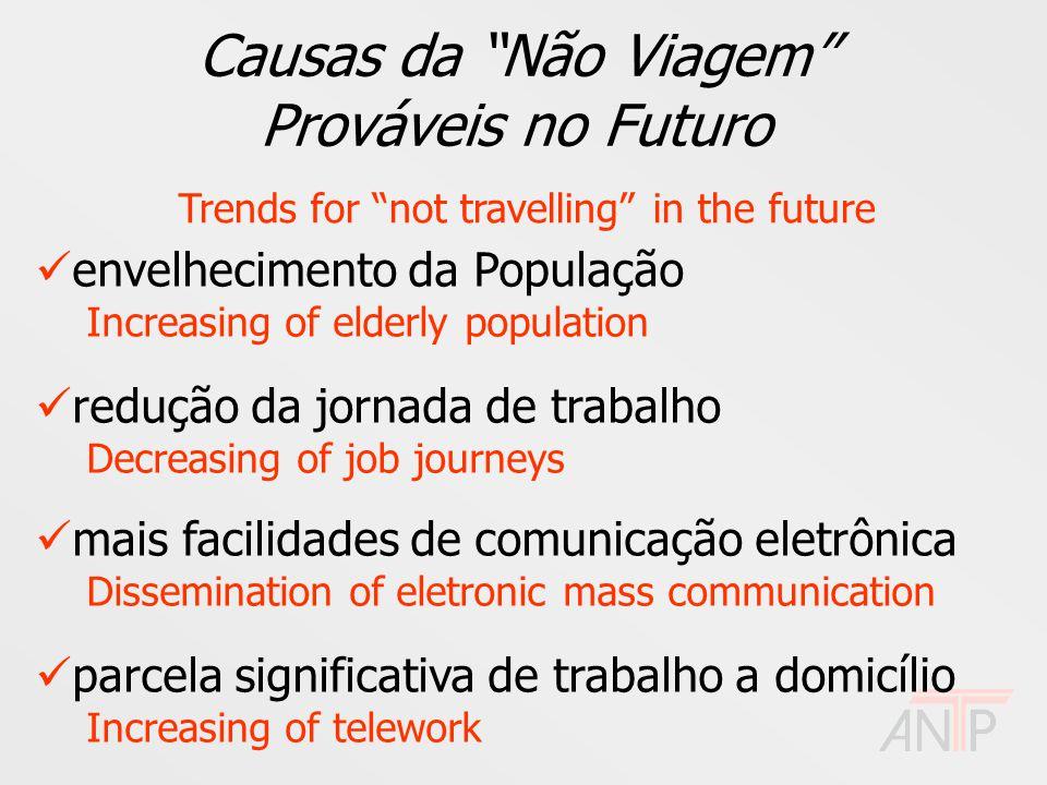 """Causas da """"Não Viagem"""" Prováveis no Futuro Trends for """"not travelling"""" in the future envelhecimento da População Increasing of elderly population redu"""