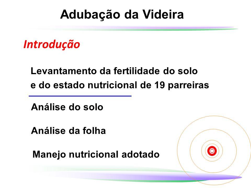 Adubação da Videira Introdução Levantamento da fertilidade do solo e do estado nutricional de 19 parreiras Análise do solo Manejo nutricional adotado