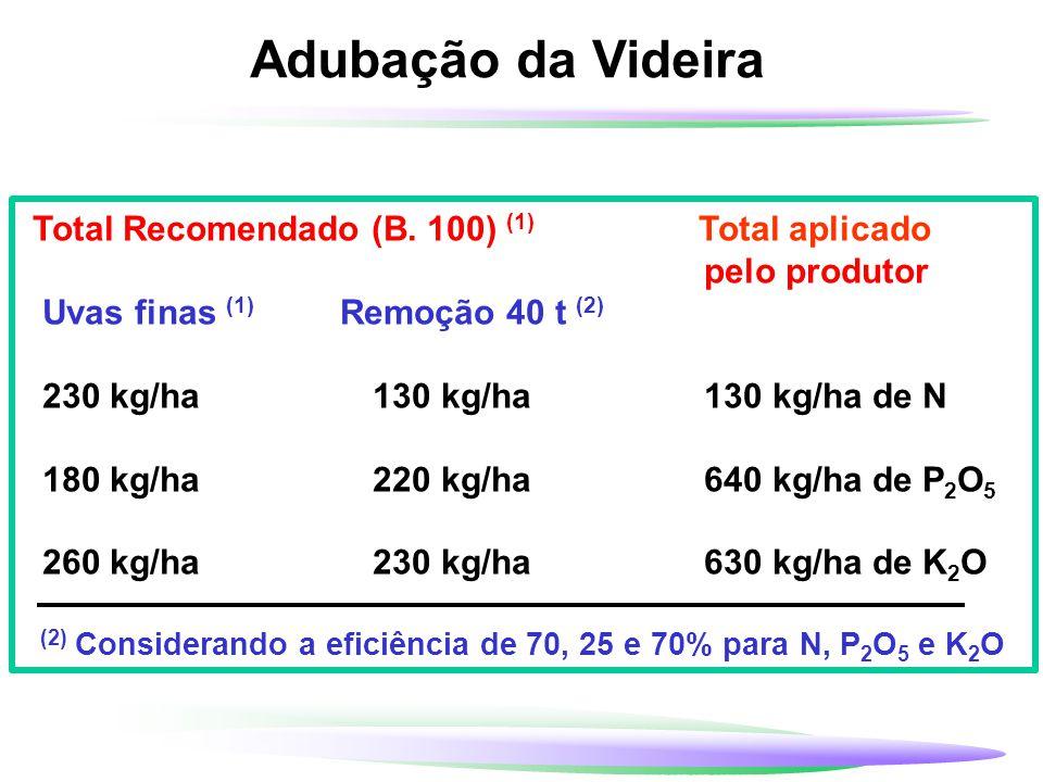 Adubação da Videira Total Recomendado (B. 100) (1) Total aplicado pelo produtor Uvas finas (1) Remoção 40 t (2) 230 kg/ha 130 kg/ha 130 kg/ha de N 180