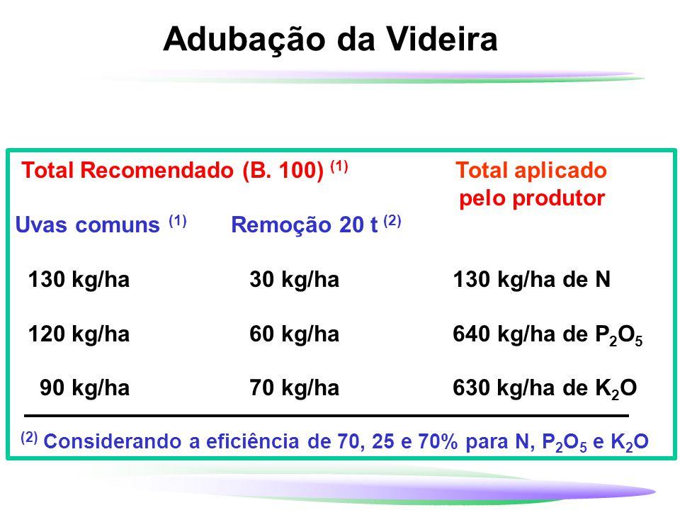 Adubação da Videira Total Recomendado (B. 100) (1) Total aplicado pelo produtor Uvas comuns (1) Remoção 20 t (2) 130 kg/ha 30 kg/ha 130 kg/ha de N 120