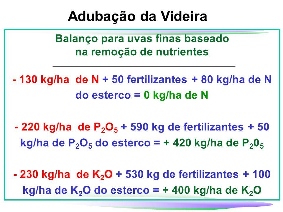 Adubação da Videira Balanço para uvas finas baseado na remoção de nutrientes - 130 kg/ha de N + 50 fertilizantes + 80 kg/ha de N do esterco = 0 kg/ha