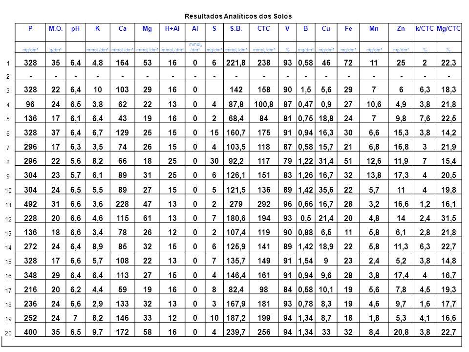 Resultados Analíticos dos Solos PM.O.pHKCaMgH+AlSS.B.CTCVBCuFeMnZnCa/MgCa/K mg/dm³g/dm³ mmol c /dm ³ mg/dm³mmol c /dm³%mg/dm³ 1 328356,44,816453166221,8237,8930,5846,4721124,93,134,2 2 ---------------- 3 328226,4101032916 142158901,545,629763,610,3 4 96246,53,8622213487,8100,8870,470,92710,64,92,816,3 5 136176,16,4431916268,484,4810,7518,82479,82,36,7 6 328376,46,71292515 160,7175,7910,9416,3306,615,35,219,3 7 296176,33,57426154103,5118,5870,5815,7216,816,82,821,1 8 296225,68,26618253092,2117,2791,2231,45112,611,93,78,0 9 304235,76,18931256126,1151,1831,2616,73213,817,32,914,6 10 304246,55,58927155121,5136,5891,4235,6225,7113,316,2 11 492316,63,622847132278,6291,6960,6616,7283,216,64,963,3 12 228206,64,611561137180,6193,6930,4521,4204,8141,925,0 13 136186,63,47826122107,4119,4900,886,5115,86,13,022,9 14 272246,48,98532156125,9140,9891,4218,9225,811,32,79,6 15 328176,65,710822137135,7148,7911,549232,45,24,918,9 16 348296,4 11327154146,4161,4910,949,6283,817,44,217,7 17 216206,24,4591916882,498,4840,5810,1195,67,83,113,4 18 236246,62,913332133167,9180,9930,788,3194,69,74,245,9 19 252246,78,2146331210187,2199,2941,348,7181,85,34,417,8 20 400356,59,717258164239,7255,7941,3433328,420,83,017,7