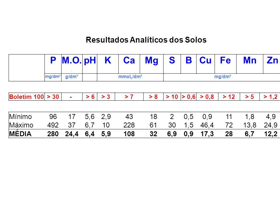 PM.O.pHKCaMgSBCuFeMnZn. mg/dm³ g/dm³ mmol c /dm³mg/dm³ Boletim 100> 30- > 6> 3> 7> 8> 10> 0,6> 0,8> 12> 5> 1,2 Mínimo96175,62,9431820,50,9111,84,9 Máx