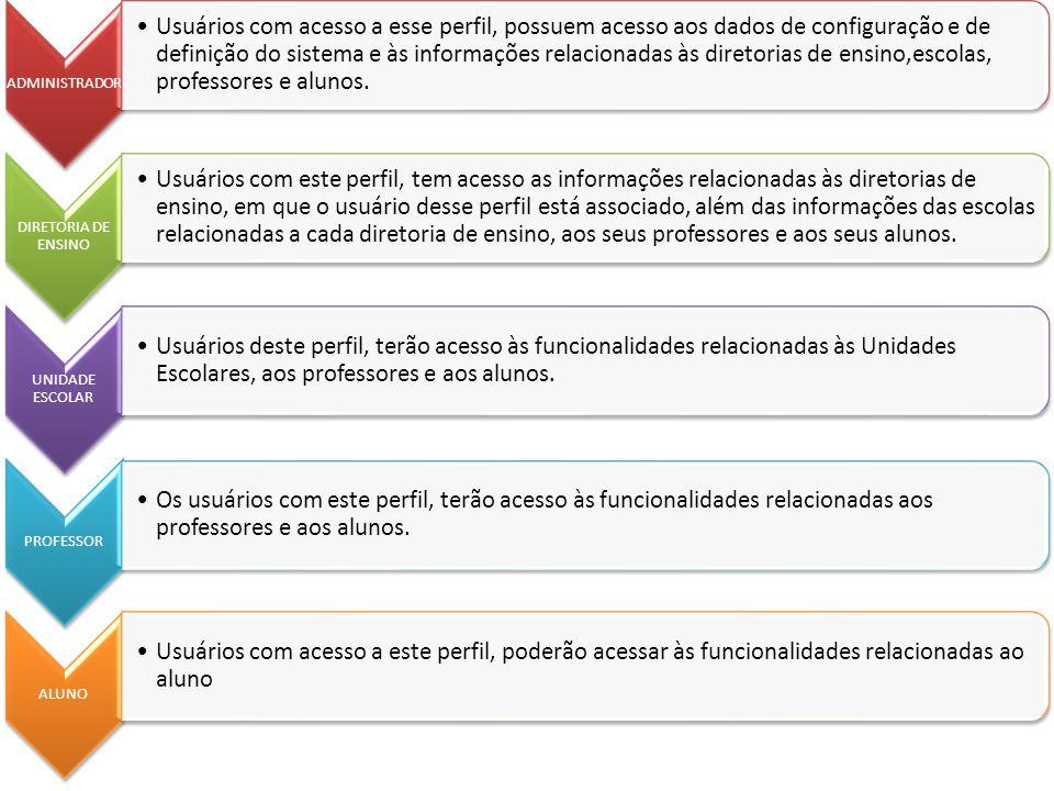 ADMINISTRADOR Usuários com acesso a esse perfil, possuem acesso aos dados de configuração e de definição do sistema e às informações relacionadas às d