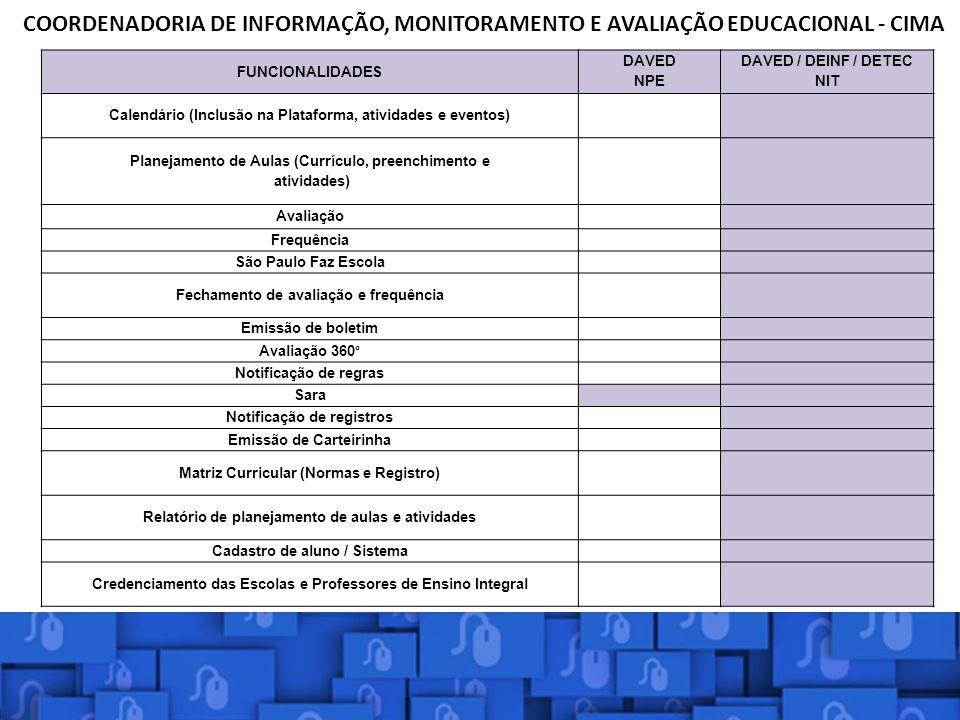 FUNCIONALIDADES DAVED NPE DAVED / DEINF / DETEC NIT Calendário (Inclusão na Plataforma, atividades e eventos) Planejamento de Aulas (Currículo, preenc