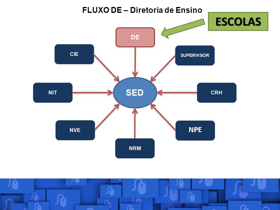 O Perfil de Coordenador de sistema, é responsável pela configuração e definição do sistema além de ter acesso as todas informações cadastradas.