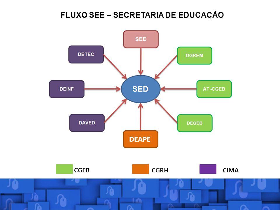 FLUXO SEE – SECRETARIA DE EDUCAÇÃO CGEBCGRHCIMA DEAPE