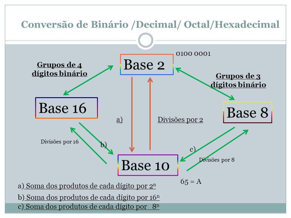 Conversão de Binário /Decimal/ Octal/Hexadecimal Base 2 Base 10 Base 8 Base 16 Divisões por 2a) a) Soma dos produtos de cada dígito por 2 n 0100 0001 65 = A Grupos de 3 dígitos binário Grupos de 4 dígitos binário Divisões por 16 Divisões por 8 b) b) Soma dos produtos de cada dígito por 16 n c) c) Soma dos produtos de cada dígito por 8 n