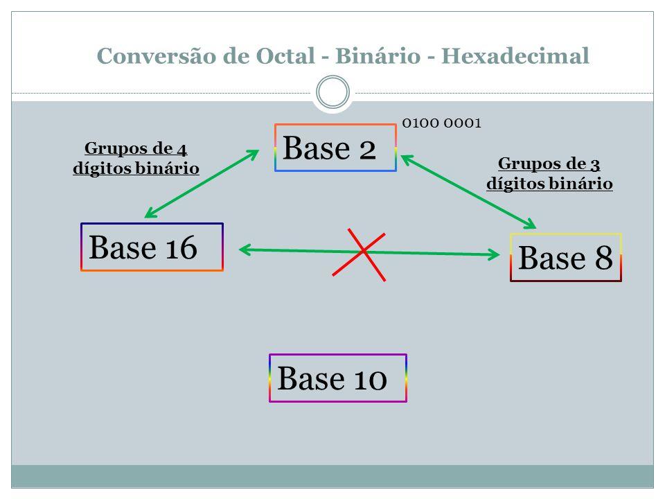 Conversão de Octal - Binário - Hexadecimal Base 2 Base 10 Base 8 Base 16 0100 0001 Grupos de 3 dígitos binário Grupos de 4 dígitos binário