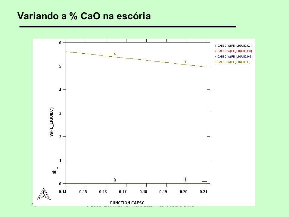 17 © 2005, 2007, 2012 André Luiz V. da Costa e Silva Variando a % CaO na escória