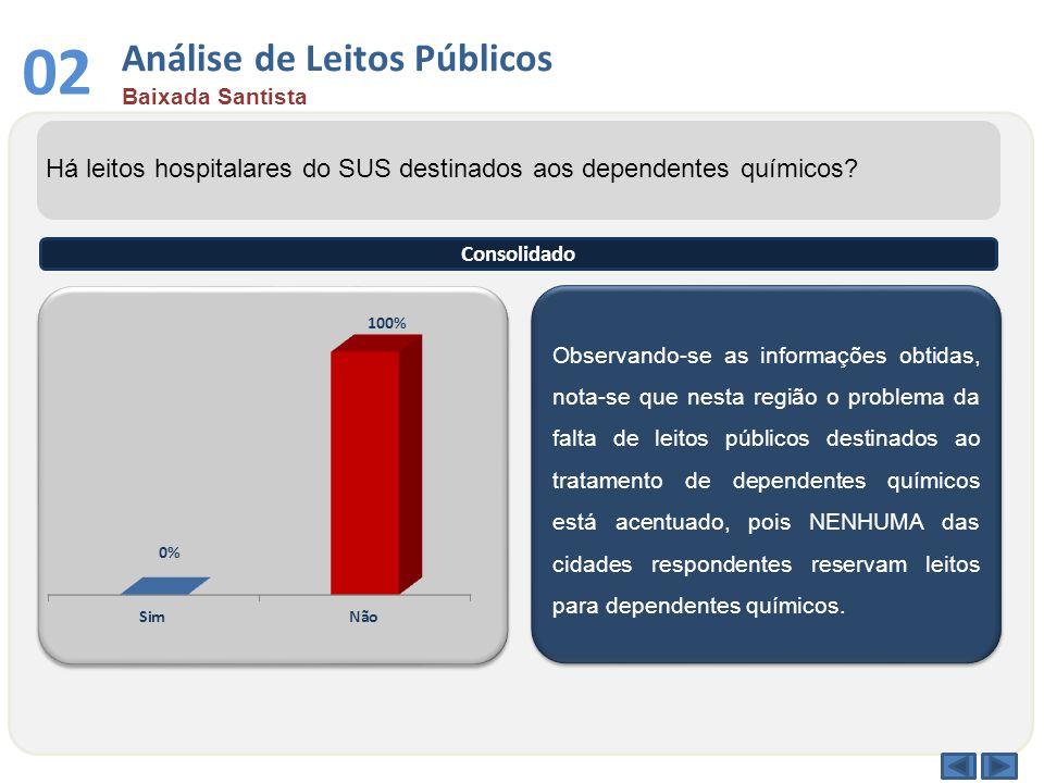 03 Análise por Faixa Etária Baixada Santista Qual a faixa etária entre os dependentes químicos atendidos no sistema público.