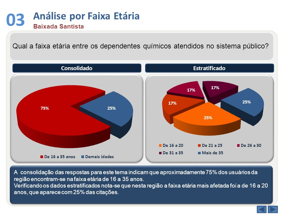 Análise de Reincidência Baixada Santista 04 Qual o índice de reincidência nos tratamentos dos dependentes químicos.