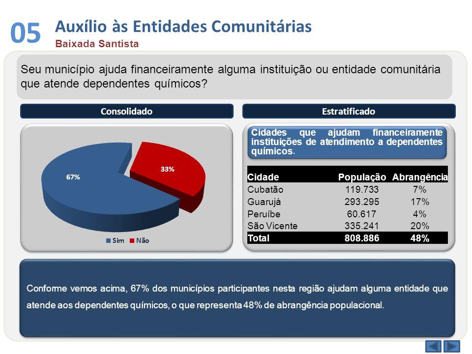 Conforme vemos acima, 67% dos municípios participantes nesta região ajudam alguma entidade que atende aos dependentes químicos, o que representa 48% d