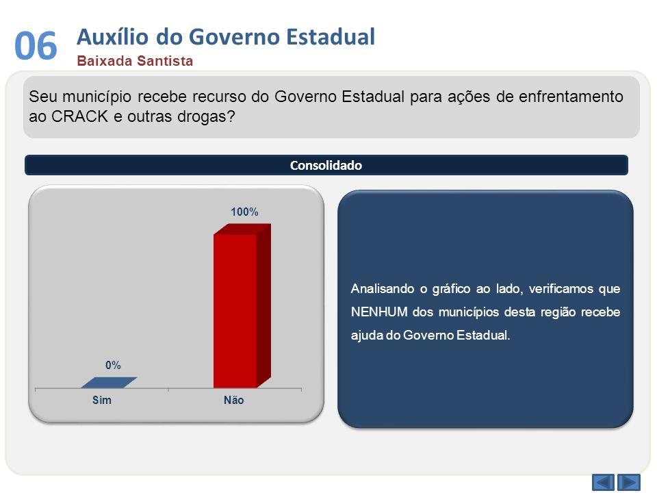 Auxílio do Governo Estadual Baixada Santista 06 Analisando o gráfico ao lado, verificamos que NENHUM dos municípios desta região recebe ajuda do Gover